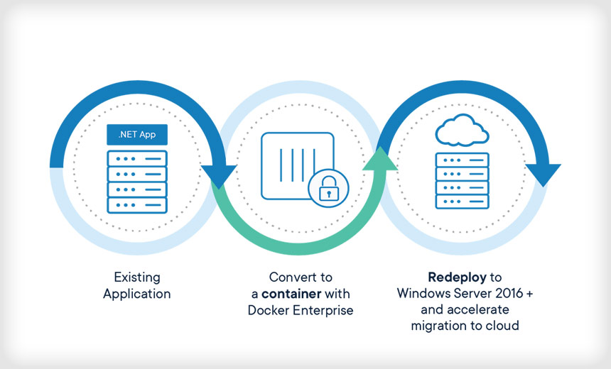 Sunset of Windows Server 2008: Migrate with Docker